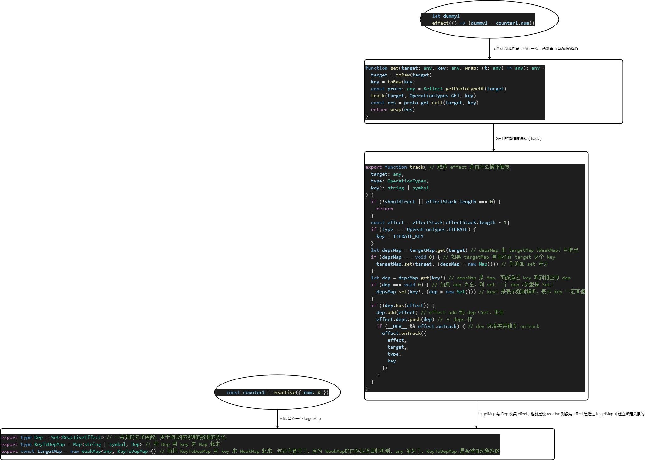 reactive-对象与-effect-是通过-targetMap-来建立绑定关系的