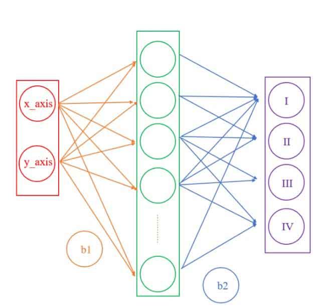 TensorFlow.js 机器学习